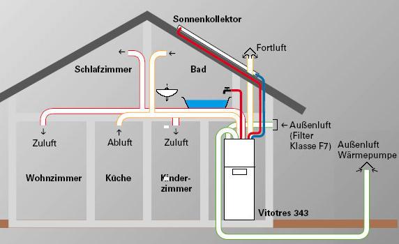 Des radiateurs et planchers chauffants vers les syst mes for Installation d eau maison