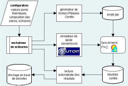 synoptique de l'automatisation des calculs