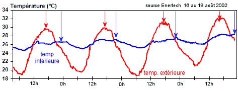températures d'été dans un logement à forte inertie et fort déphasage